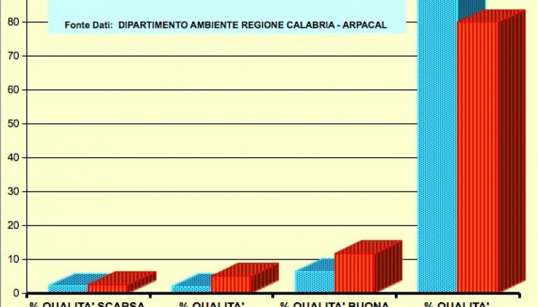 Acque marine in Calabria, anticipazioni del Rapporto 2013 sullo stato di salute