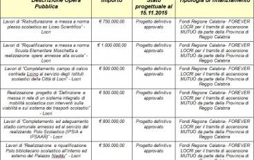Locri, attuazione di un Protocollo d'Intesa