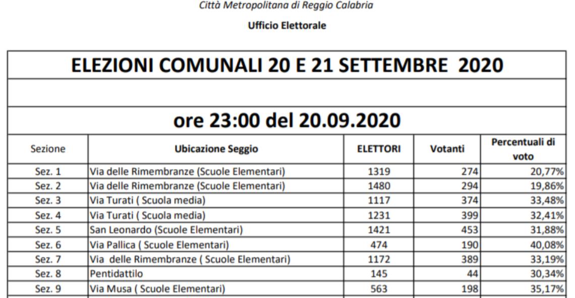 Elezioni Melito Porto Salvo, situazione votanti Domenica ore 23
