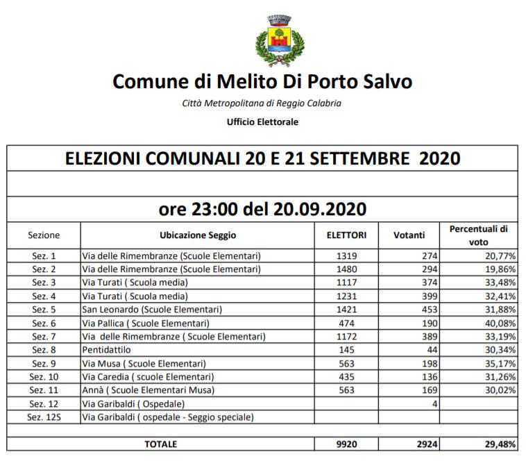 votanti comune Melito Porto Salvo
