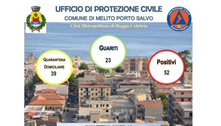 Coronavirus a Melito Porto Salvo, Bollettino 20 Novembre 2020