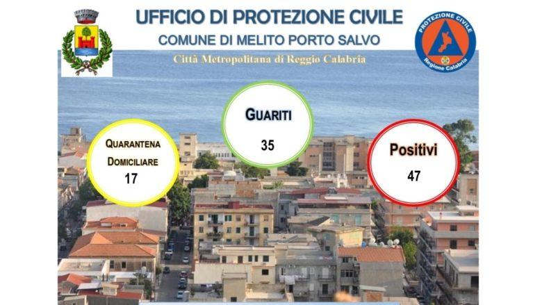 Coronavirus a Melito Porto Salvo, Bollettino 27 Novembre 2020
