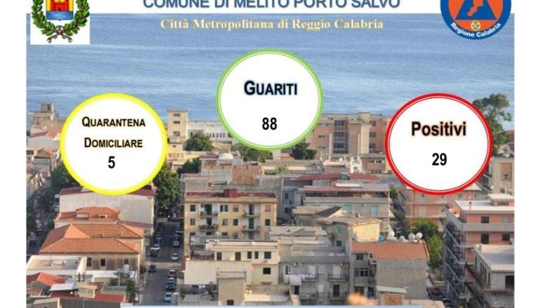 Coronavirus a Melito Porto Salvo, Bollettino 15 Gennaio 2021
