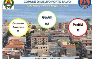 Coronavirus a Melito Porto Salvo, numero positivi al 26 Marzo 2021