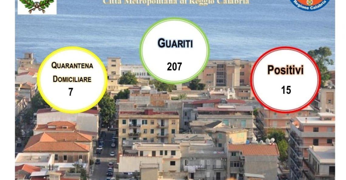Coronavirus Melito Porto Salvo, dati 14 Maggio 2021