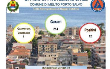Coronavirus Melito Porto Salvo. Dati 28 Maggio 2021
